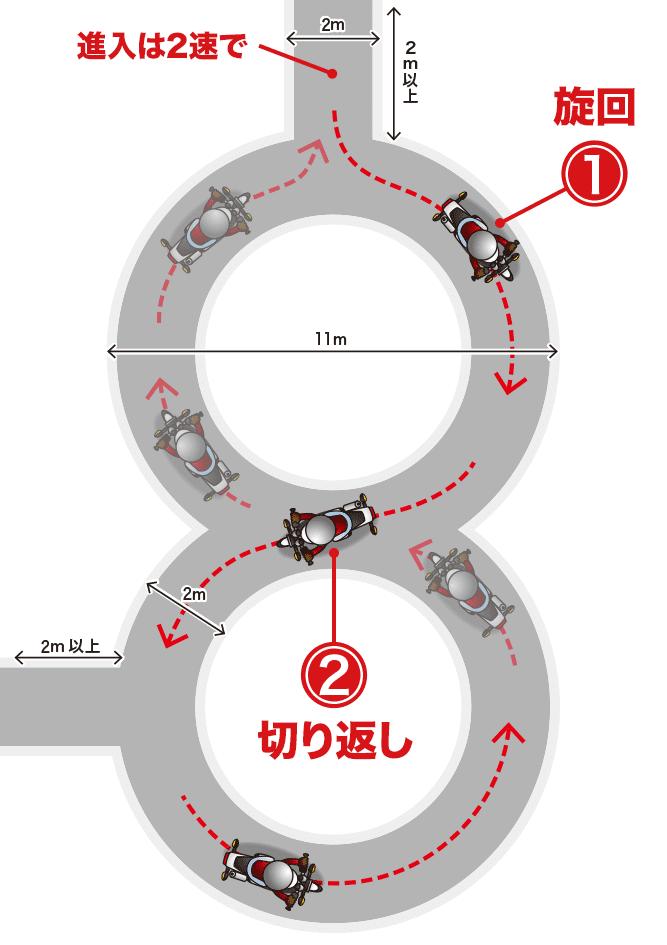 8の字走行を真上から見た図