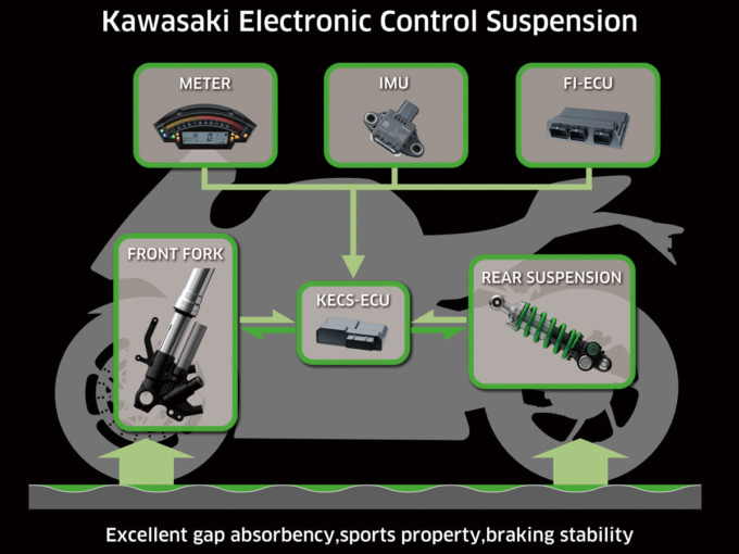 カワサキ電子制御サスペンションシステム