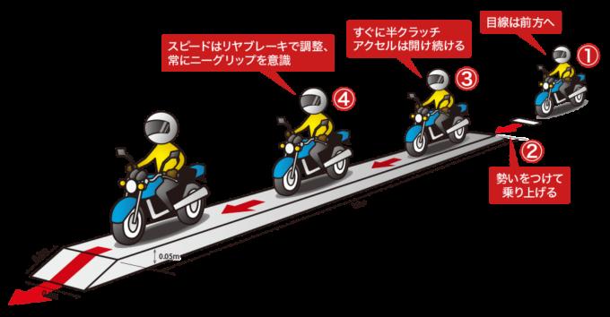 二輪教習の一本橋の手順、①目線は前方へ ②勢いをつけて乗り上げる ③すぐに半クラッチ、アクセルは開け続ける ④スピードはリヤブレーキで調整、常にニーグリップを意識