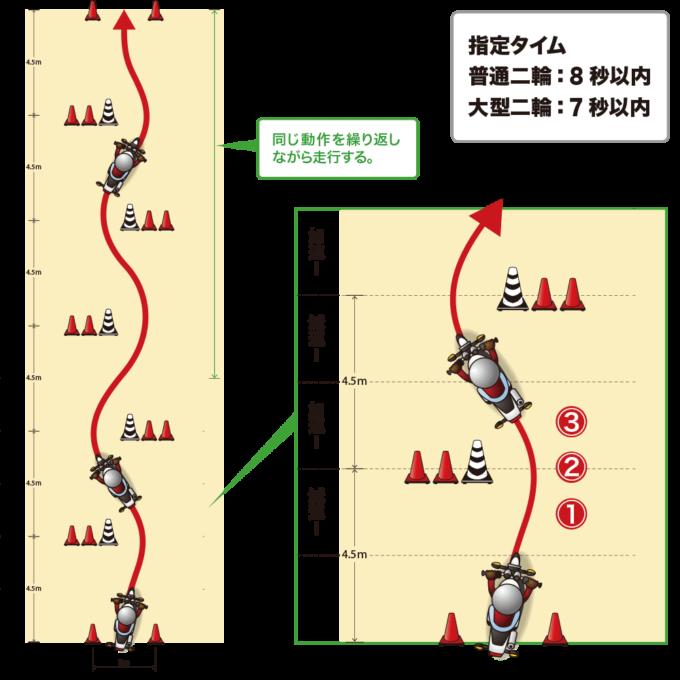 二輪教習のスラローム図解、減速→回避→加速をリズミカルに同じ動作を繰り返しながら走行する