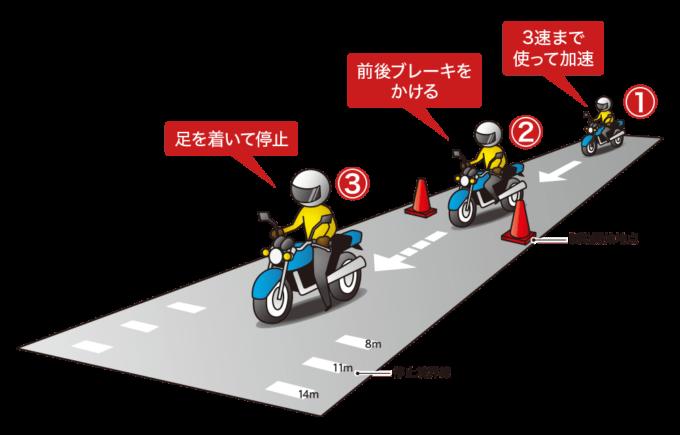 急制動の手順図解、①3足まで使って加速 ②前後ブレーキをかける ③足を着いて停止