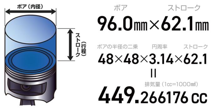 排気量の計算
