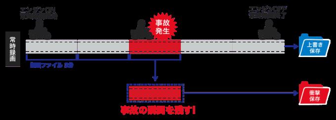 ドライブレコーダーの録画ファイルの保存方式