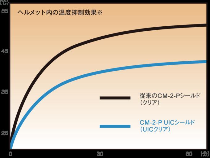OGKカブト システムヘルメット RYUKI ヘルメット内の温度上昇グラフ