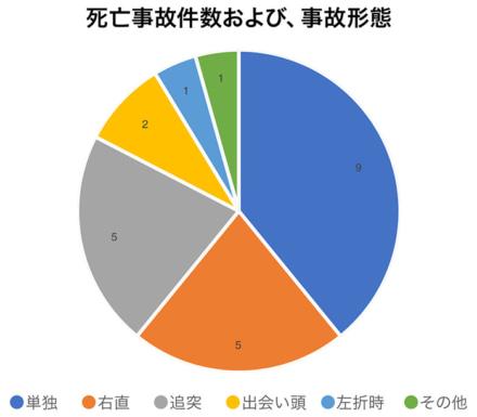 バイク死亡事故件数および、事故形態グラフ