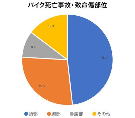バイク事故・致命傷部位グラフ