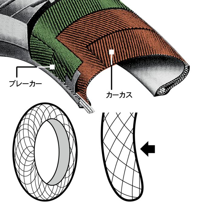 バイアス構造図