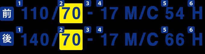 タイヤサイズ表記の扁平率