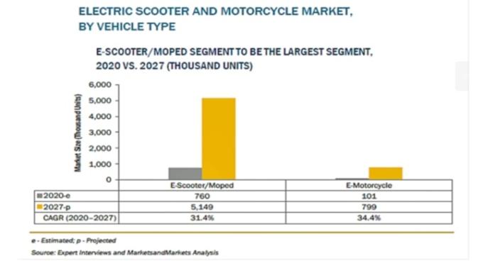 「電動スクーターおよび電動バイクの世界市場 (〜2027年)