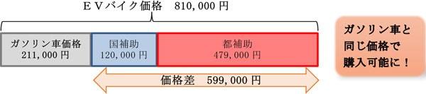 東京都がEVバイク購入費補助を2021年度は増額・補助額のイメージ図